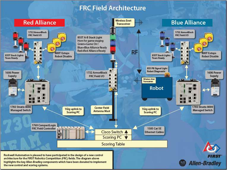 FRC Field Architecture first robotics wiring diagram meter base wiring diagram \u2022 free FRC Accelerometer Wiring at bakdesigns.co