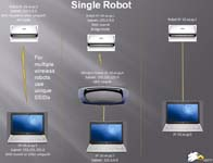Variation on Robot Network Topology-Shop