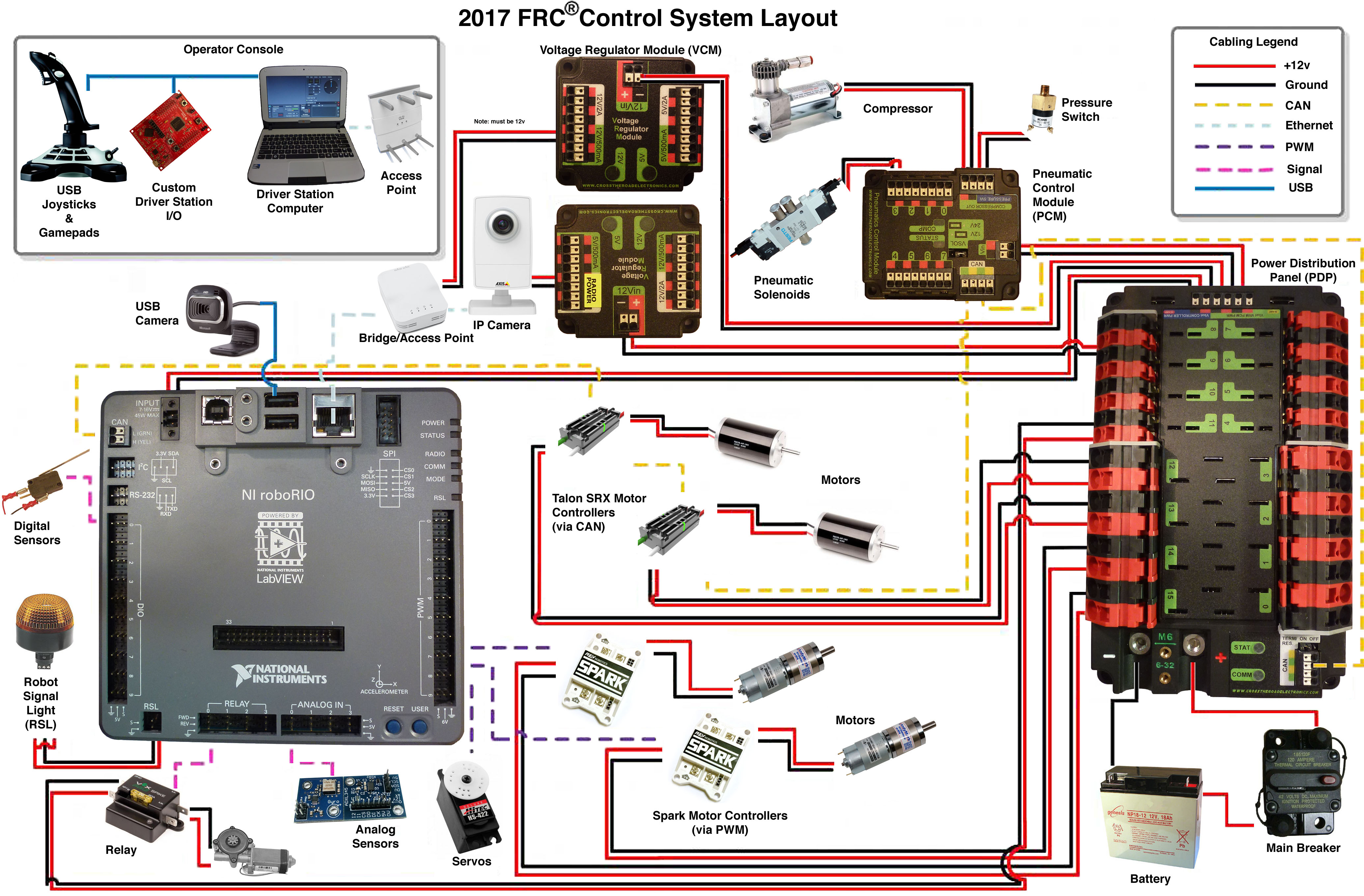 2016_CS_Layout team358 org robotic eagles first� robotics competition 2017 frc wiring diagram at fashall.co